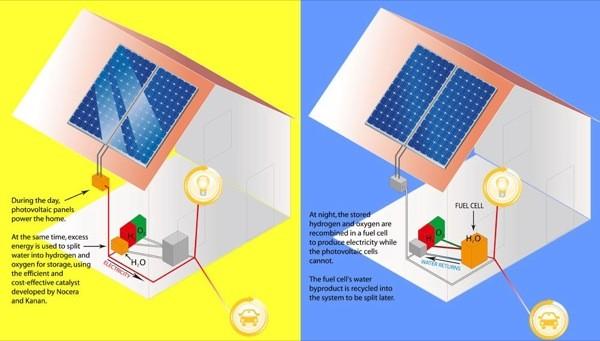 solar electrolisis hidrogeno energia