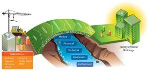 principios basicos eficiencia legislacion energia