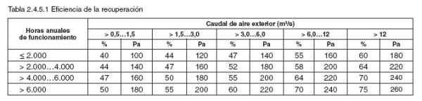 tabla eficiencia energetica recuperador de calor