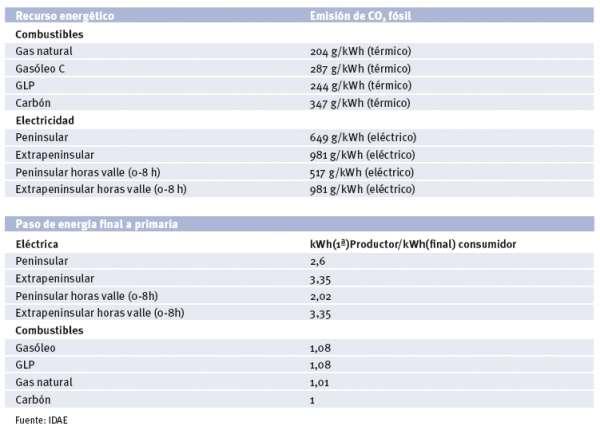 coeficientes paso emisiones energia final primaria