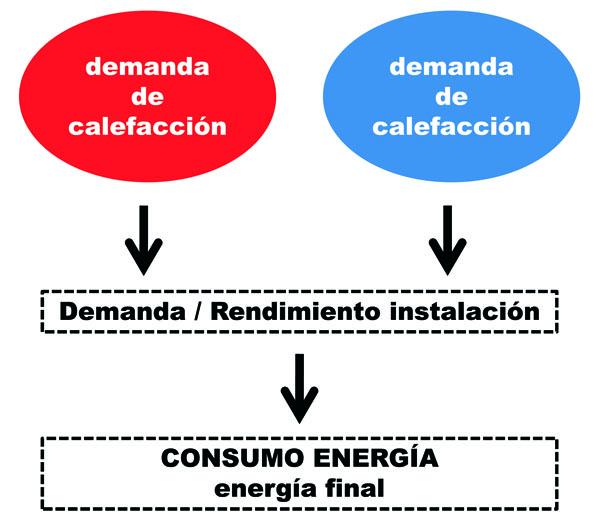 energia final instalaciones rendimiento