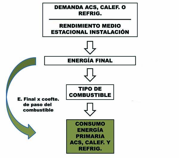 energia final primaria