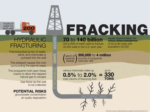 fracking extraccion energetica tecnica
