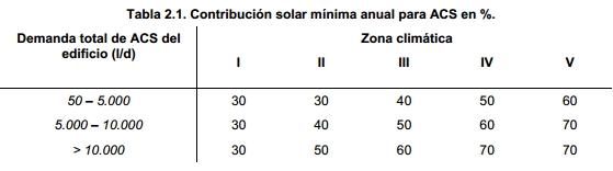 contribucion energetica acs