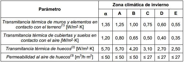 transmitancia termica permeabilidad cte db he1