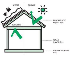comportamiento energetico envolvente termica