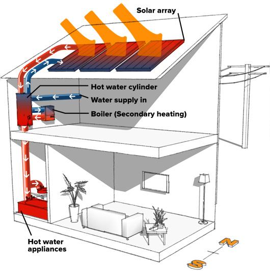 instalacion solar termica acs