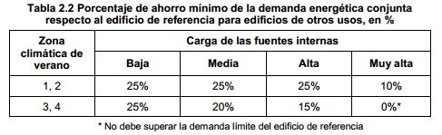 tabla 2 2 porcentaje ahorro demanda energia
