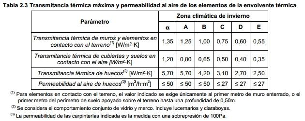 tabla 2 3 transmitancia termica fachada