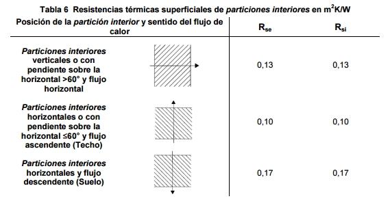resistencia termica superficial certificado particion