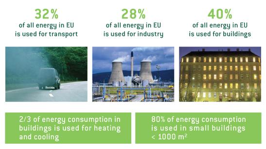 edificios responsables emisiones co2 atomosfera