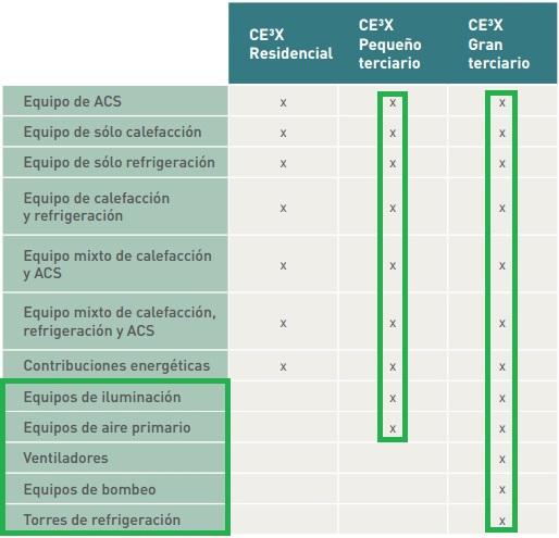 instalaciones gran terciario CE3X