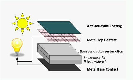 composicion materiales celula fotovoltaica