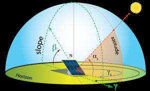 orientacion panel solar acimut elevacion solar