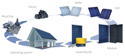 proceso fabricación paneles silicio  reciclaje