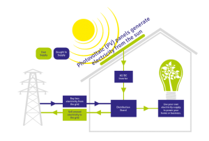 uso domestico energia solar