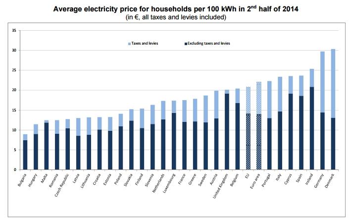 precio electricidad europa eutostat