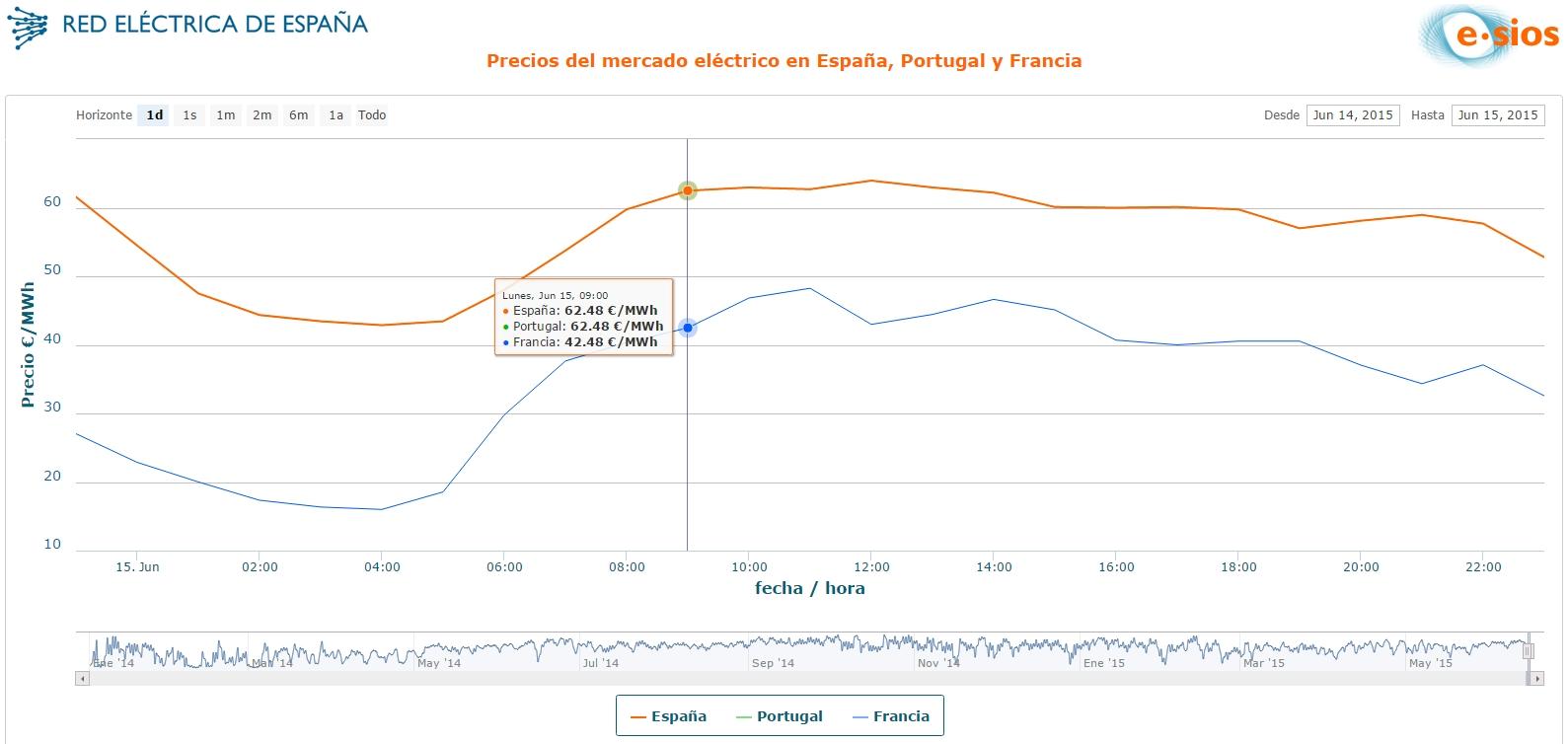 precio electricidad franja horaria