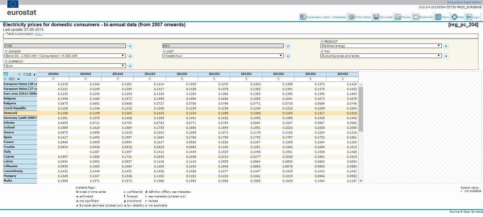 precios electricidad consumidores domesticos europa