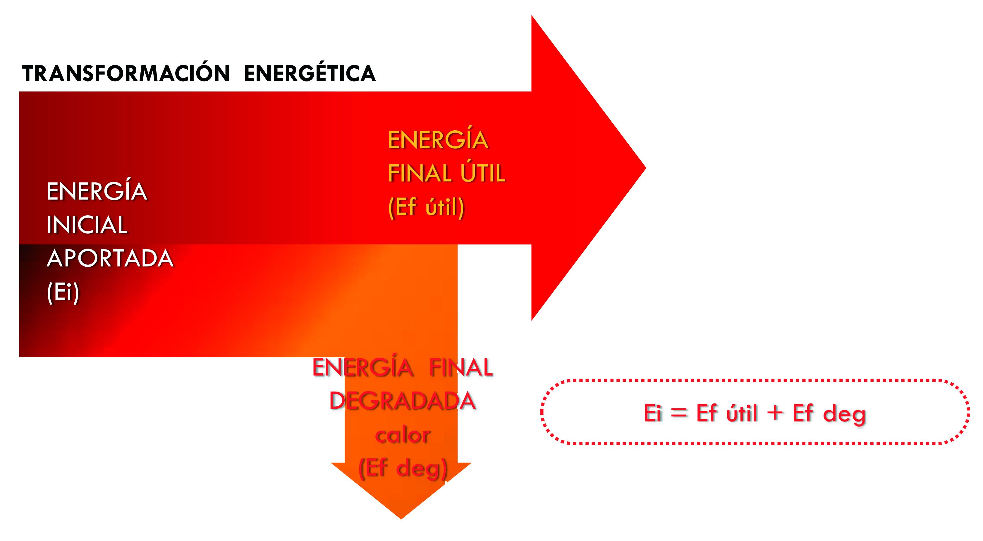 recuerda conceptos básicos sobre energía potencia y rendimiento