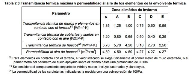 transmitancia termica permeabilidad envolvente