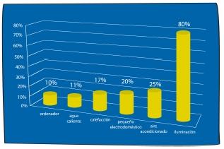 ahorro consumo electricidad sistema domottico
