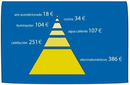 coste consumo electricidad hogar 2005
