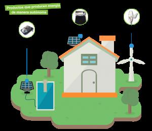 aprovechamiento energias renovables vivienda autonoma