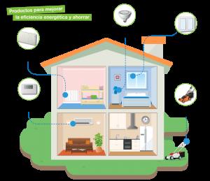 ahorro energía eficiencia energetica