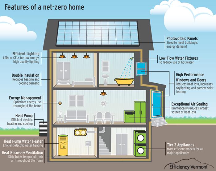 net zero home vivienda consumo nulo