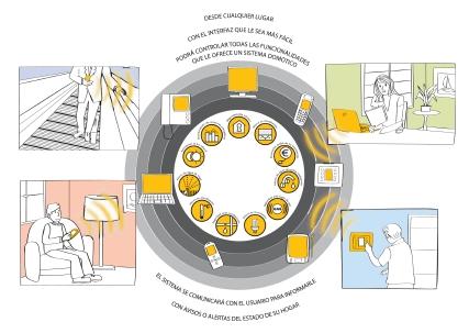 sistema domotico eficiencia energetica vivienda