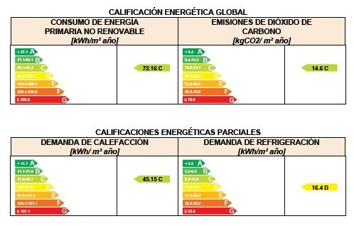 calificación consumo energía no revnoable