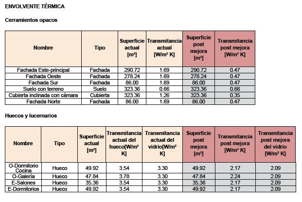 mejora transmitancia termica certificado ce3x