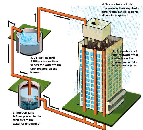 proceso recoger almacenar reciclar agua lluvia