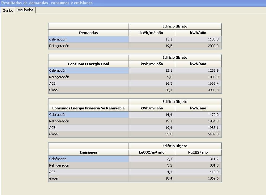 resultados demanda consumo emisiones lider calener hulc