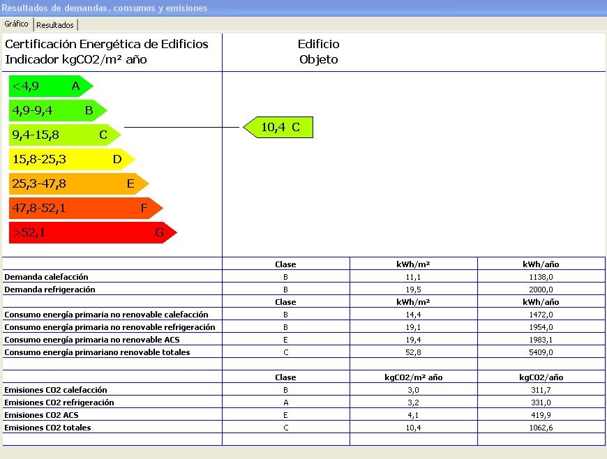 grafico demanda consumo calificacion energética lider calener hulc