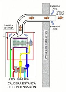 caldera gas camara estanca condensacion