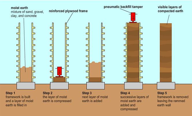 tierra commprimida bio-construccion edificios