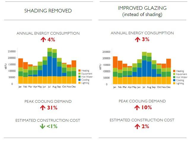 diseño estrategias consumo coste
