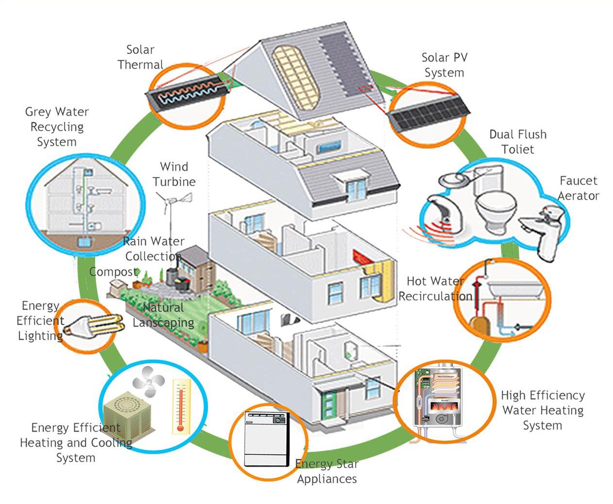 diseño reducir reciclar agua energía