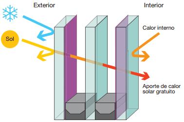 vidrio bajo emisivo invernadero calefaccion pasiva