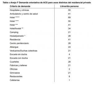 consumo diario de ACS uso distinto residencial privado