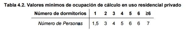 tabla 4 2 demanda consumo diario ACS residencial vivienda