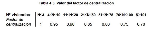 tabla 4 3 demanda consumo diario ACS edificio viviendas