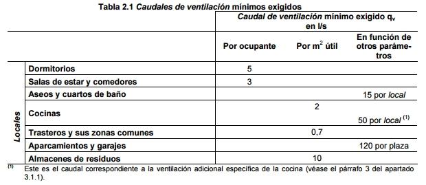 tabla 2 1 cálculo caudales de ventilación mínimo exigido vivienda CTE DB HS3
