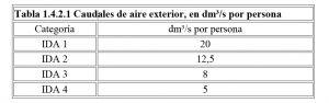 cálculo tabla caudal exterior calidad aire interior RITE