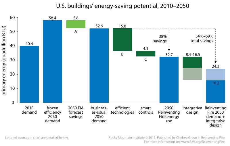 auditoría energética potencial ahorro energia edificios