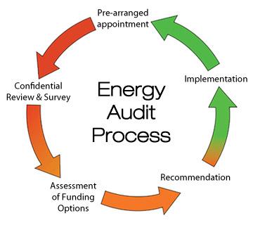 auditoria energetica empresas rd 56 2016