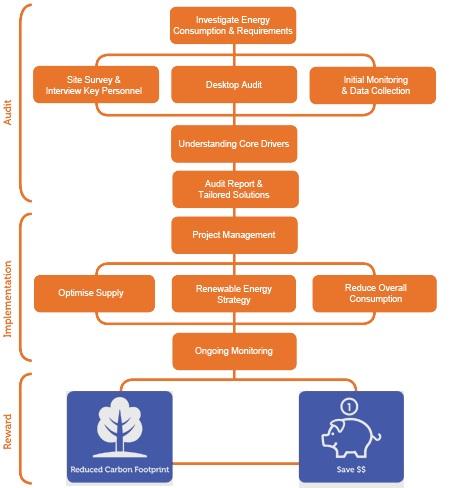 auditoria energetica medidas mejora eficiencia energetica