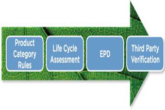 declaracion ambiental producto PCR LCA EPD third Verification